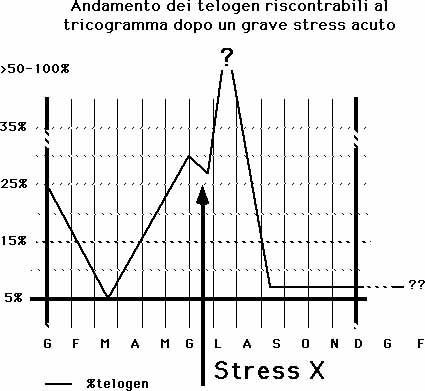 """L effluvio in telogen acuto è un onda di muta dovuta ad un """"evento"""" breve e  violento che colpisce anche tutti gli anagen 6°. 22b8aa37e33e"""
